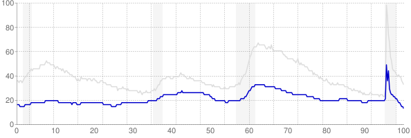 Nebraska monthly unemployment rate chart from 1990 to September 2021